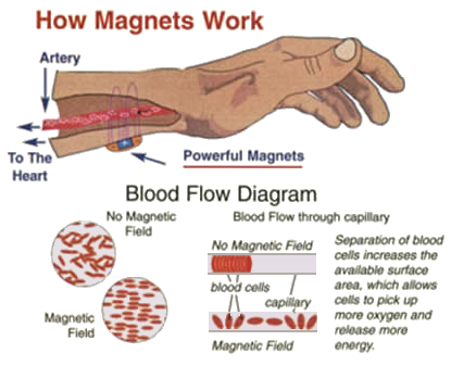 How_Magnets works